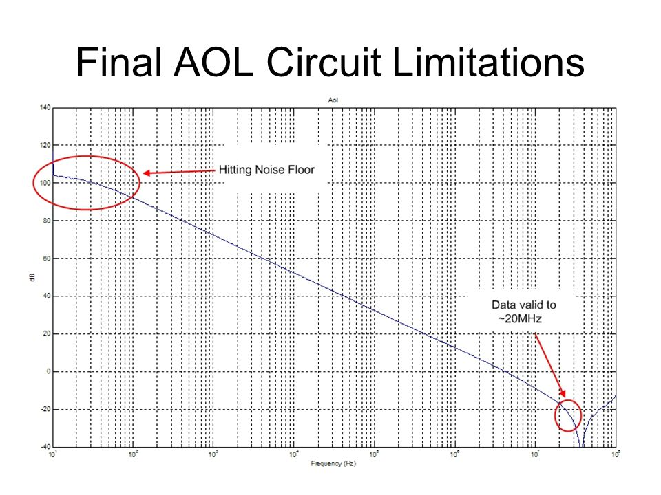 Final AOL Circuit Limitations
