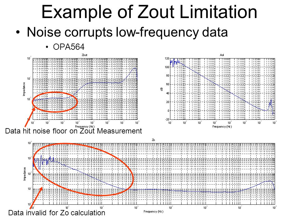 Example of Zout Limitation Noise corrupts low-frequency data OPA564 Data hit noise floor on Zout Measurement Data invalid for Zo calculation