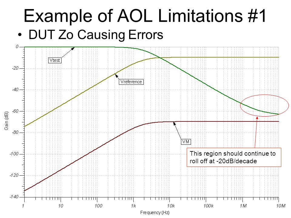 Example of Zout Limitation Noise corrupts low-frequency data –Zout = Zo/(1+AOLB) so at low frequencies when AOLB is still large Zout gets very small and when we measure using Vtest = Ibackdrive*Zout the signal is smaller than the system noise.