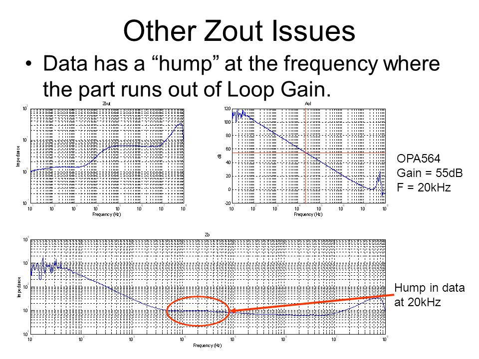 Other Zout Issues Data has a hump at the frequency where the part runs out of Loop Gain.