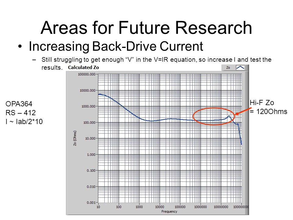 Areas for Future Research Increasing Back-Drive Current –Still struggling to get enough V in the V=IR equation, so increase I and test the results.