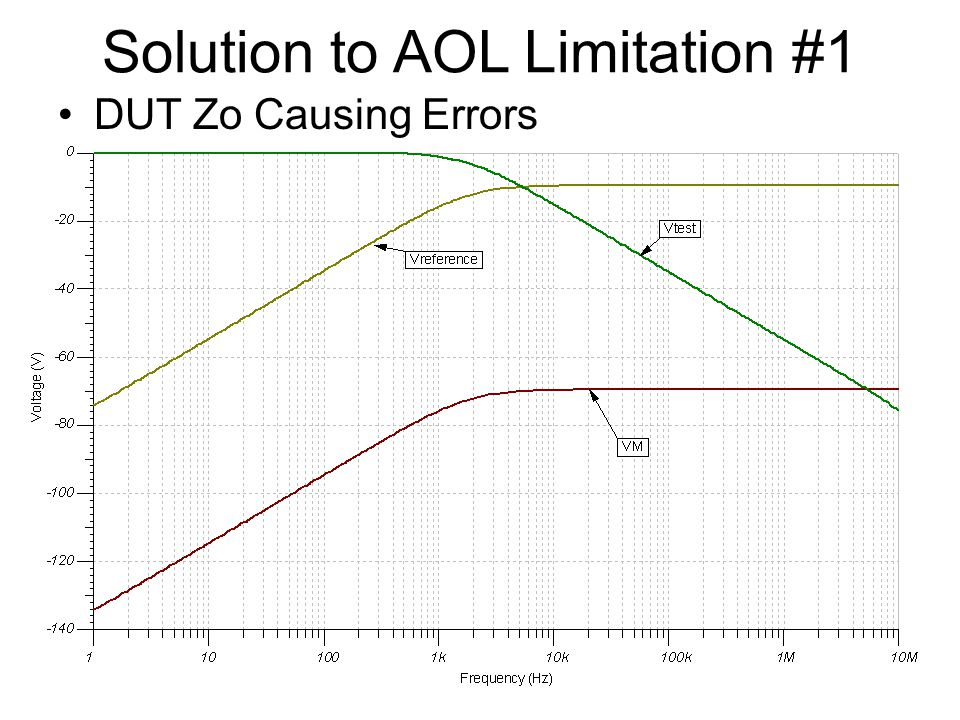 Example of Zout Limitation Noise corrupts low-frequency data OPA564 Zo does not go capacitive Until ~60Hz