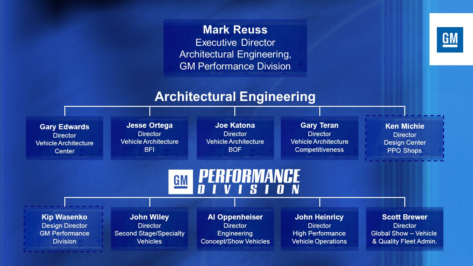 Mark Reuss Executive Director Architectural Engineering, GM Performance Division Gary Edwards Director Vehicle Architecture Center Jesse Ortega Director Vehicle Architecture BFI Joe Katona Director Vehicle Architecture BOF Gary Teran Director Vehicle Architecture Competitiveness Ken Michie Director Design Center PPO Shops John Wiley Director Second Stage/Specialty Vehicles Al Oppenheiser Director Engineering Concept/Show Vehicles John Heinricy Director High Performance Vehicle Operations Kip Wasenko Design Director GM Performance Division Scott Brewer Director Global Show – Vehicle & Quality Fleet Admin.