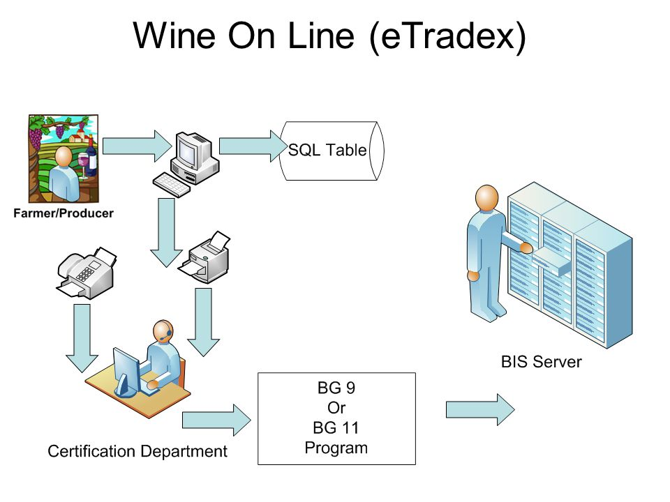 Wine On Line (eTradex)