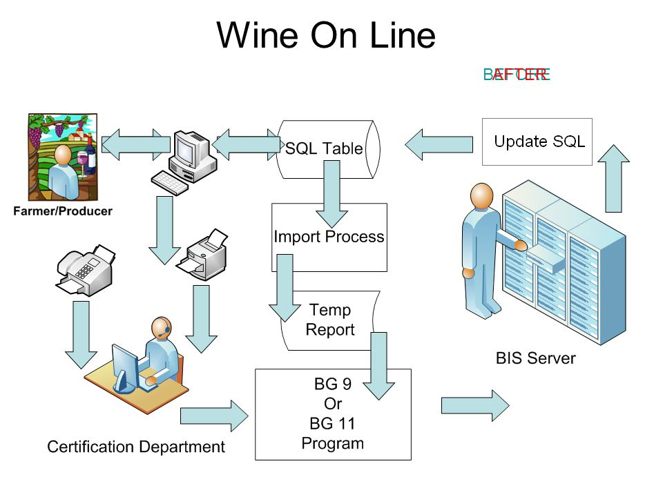 Wine On Line BEFOREAFTER