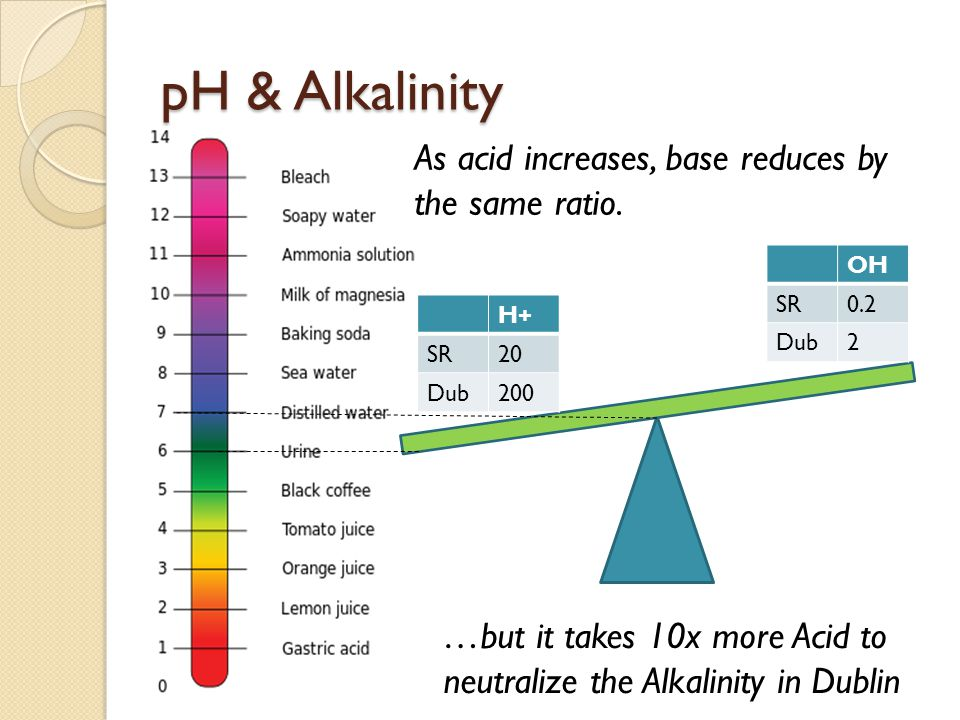 pH & Alkalinity OH SR0.2 Dub2 H+ SR20 Dub200 …but it takes 10x more Acid to neutralize the Alkalinity in Dublin As acid increases, base reduces by the same ratio.