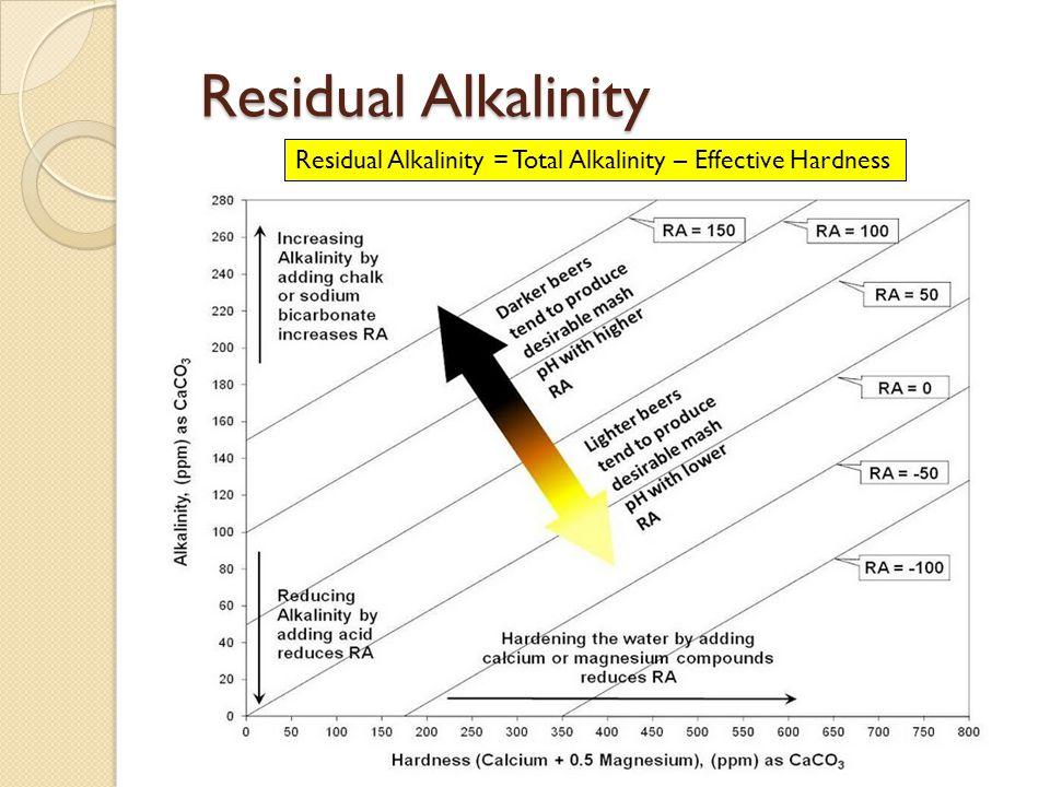 Residual Alkalinity Residual Alkalinity = Total Alkalinity – Effective Hardness