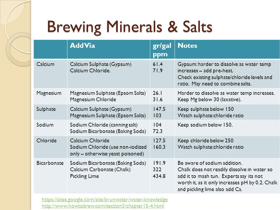 Brewing Minerals & Salts Add Viagr/gal ppm Notes CalciumCalcium Sulphate (Gypsum) Calcium Chloride.