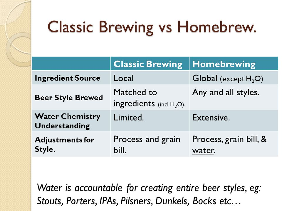 Reference Material ◦ How to Brew – John Palmer ◦ BJCP Exam prep ◦ Papers by AJ deLange (water chemistry for ProMash) ◦ Homebrewtalk Forum ◦ Brewing Network Podcasts (Water Chemistry x 4) ◦ Final Gravity Podcast (Water Chemistry) ◦ https://sites.google.com/site/brunwater/water-knowledge https://sites.google.com/site/brunwater/water-knowledge ◦ http://braukaiser.com/wiki/index.php?title=Braukaiser.com http://braukaiser.com/wiki/index.php?title=Braukaiser.com ◦ http://www.brewery.org/brewery/library/wchmprimer.html http://www.brewery.org/brewery/library/wchmprimer.html Water Calculators ◦ https://sites.google.com/site/brunwater/ https://sites.google.com/site/brunwater/ ◦ http://braukaiser.com/documents/Kaiser_water_calculator_US_units.xls http://braukaiser.com/documents/Kaiser_water_calculator_US_units.xls ◦ http://www.ezwatercalculator.com/ http://www.ezwatercalculator.com/ ◦ http://howtobrew.com/section3/Palmers_Mash_RA_ver3ptO.xls http://howtobrew.com/section3/Palmers_Mash_RA_ver3ptO.xls ◦ http://www.brewersfriend.com/water-chemistry/ http://www.brewersfriend.com/water-chemistry/