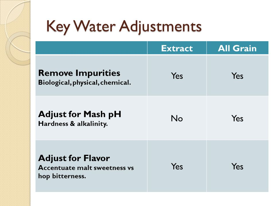 Water Adjustments & Witches Hats
