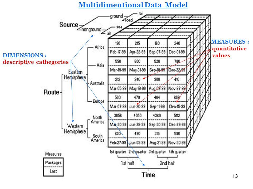 13 Multidimentional Data Model MEASURES : quantitative DIMENSIONS : values descriptive cathegories