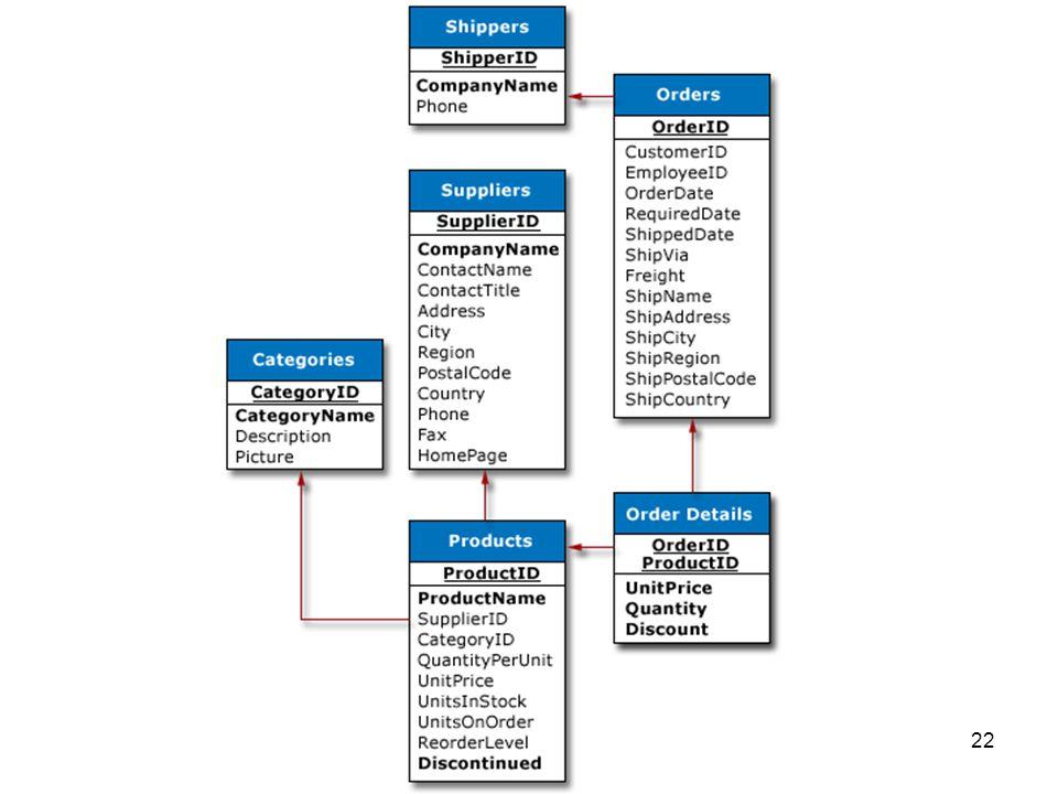 22 Figure 1. Data Model for OLTP