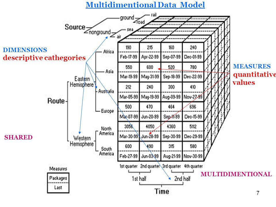 7 Multidimentional Data Model DIMENSIONS descriptive cathegories MEASURES quantitative values SHARED MULTIDIMENTIONAL