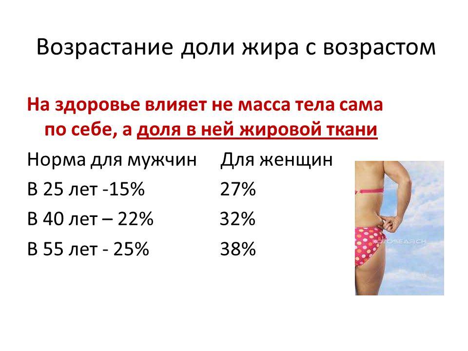 Возрастание доли жира с возрастом На здоровье влияет не масса тела сама по себе, а доля в ней жировой ткани Норма для мужчин Для женщин В 25 лет -15% 27% В 40 лет – 22% 32% В 55 лет - 25% 38%