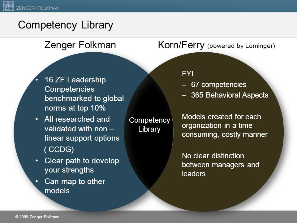 © 2009 Zenger Folkman Zenger Folkman 16 ZF Leadership Competencies benchmarked to global norms at top 10% All researched and validated with non – linear support options ( CCDG) Clear path to develop your strengths Can map to other models Korn/Ferry (powered by Lominger) FYI –67 competencies –365 Behavioral Aspects Models created for each organization in a time consuming, costly manner No clear distinction between managers and leaders Competency Library