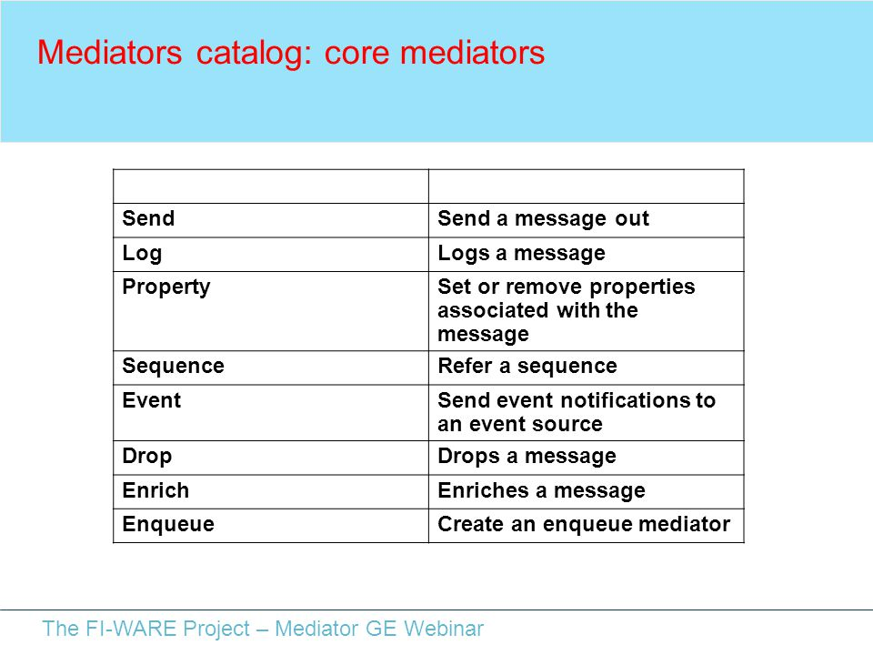 The FI-WARE Project – Mediator GE Webinar Mediators catalog: core mediators NameDescription SendSend a message out LogLogs a message PropertySet or remove properties associated with the message SequenceRefer a sequence EventSend event notifications to an event source DropDrops a message EnrichEnriches a message EnqueueCreate an enqueue mediator