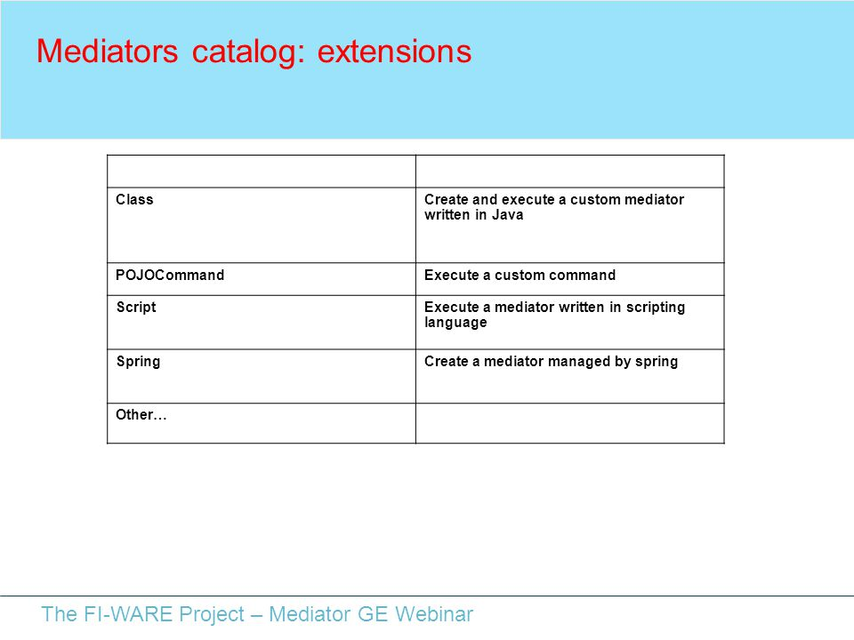 The FI-WARE Project – Mediator GE Webinar Mediators catalog: extensions NameDescription ClassCreate and execute a custom mediator written in Java POJOCommandExecute a custom command ScriptExecute a mediator written in scripting language SpringCreate a mediator managed by spring Other…