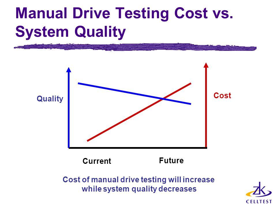 Manual Drive Testing Cost vs.