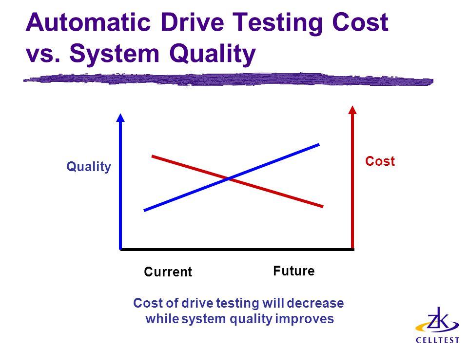 Automatic Drive Testing Cost vs.