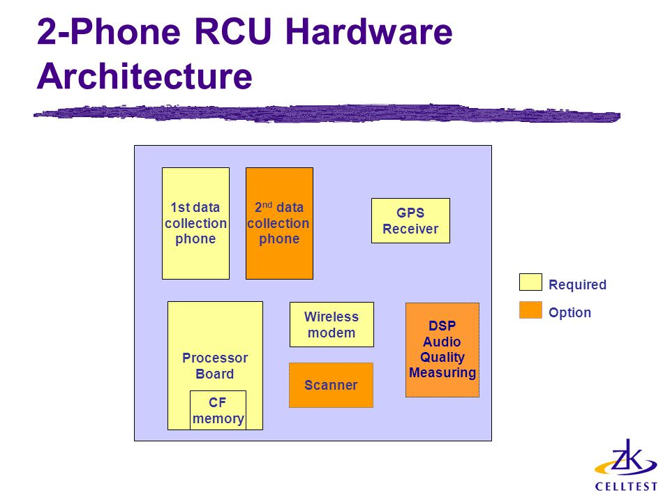 2-Phone RCU Hardware Architecture 1st data collection phone 2 nd data collection phone Processor Board Scanner GPS Receiver Required Option CF memory Wireless modem DSP Audio Quality Measuring