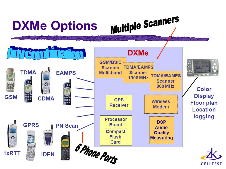 DXMe Options DXMe Processor Board GPS Receiver Wireless Modem Compact Flash Card DSP Audio Quality Measuring GSM/BSIC Scanner Multi-band TDMA/EAMPS Scanner 1900 MHz TDMA/EAMPS Scanner 800 MHz GSM TDMA CDMA EAMPS 1xRTT GPRS iDEN PN Scan Color Display Floor plan Location logging
