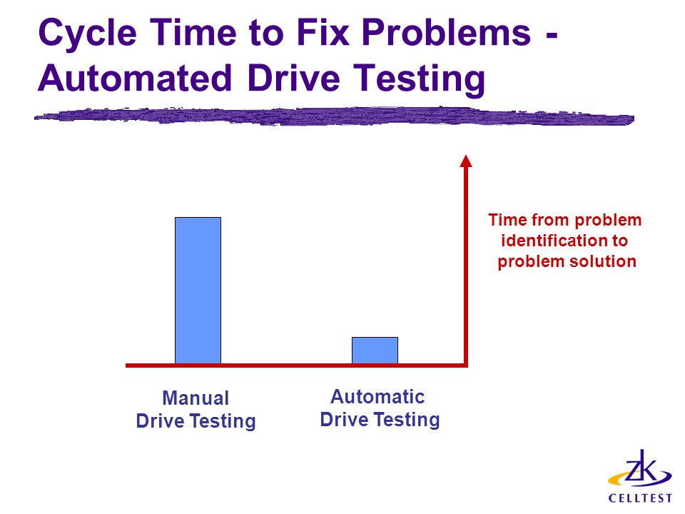 Cycle Time to Fix Problems - Automated Drive Testing Manual Drive Testing Automatic Drive Testing Time from problem identification to problem solution