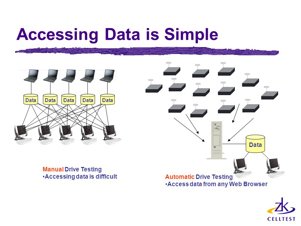 Accessing Data is Simple Data Manual Drive Testing Accessing data is difficult Automatic Drive Testing Access data from any Web Browser