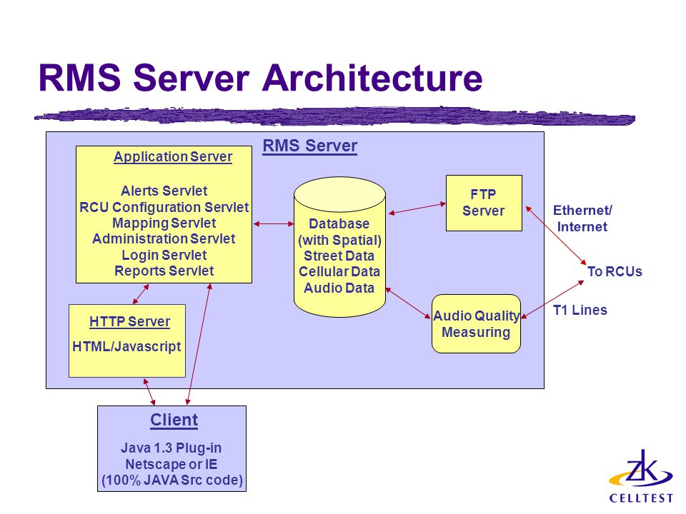 RMS Server Architecture HTML/Javascript Alerts Servlet RCU Configuration Servlet Mapping Servlet Administration Servlet Login Servlet Reports Servlet