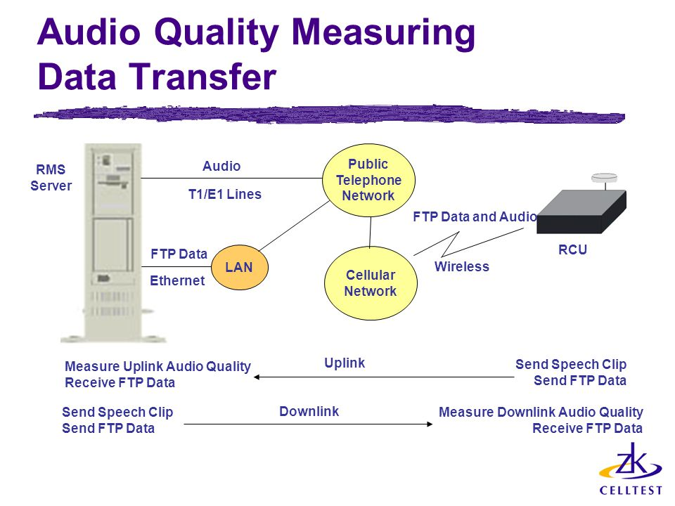 Audio Quality Measuring Data Transfer T1/E1 Lines RMS Server Public Telephone Network Cellular Network RCU Uplink Downlink Send Speech Clip Send FTP D