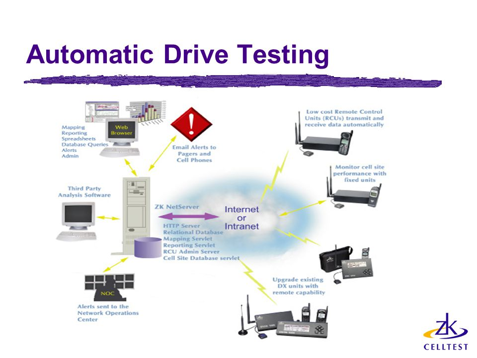 Automatic Drive Testing