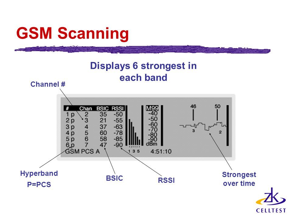 GSM Scanning Channel # Hyperband P=PCS BSIC RSSI Displays 6 strongest in each band Strongest over time