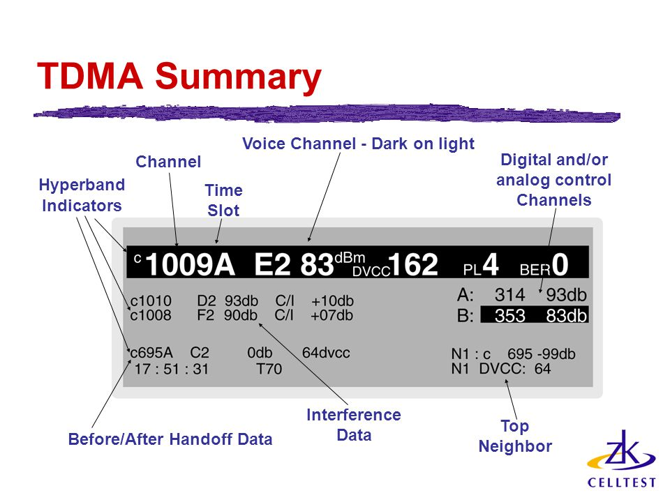 TDMA Summary Hyperband Indicators Before/After Handoff Data Channel Time Slot Interference Data Digital and/or analog control Channels Top Neighbor Voice Channel - Dark on light