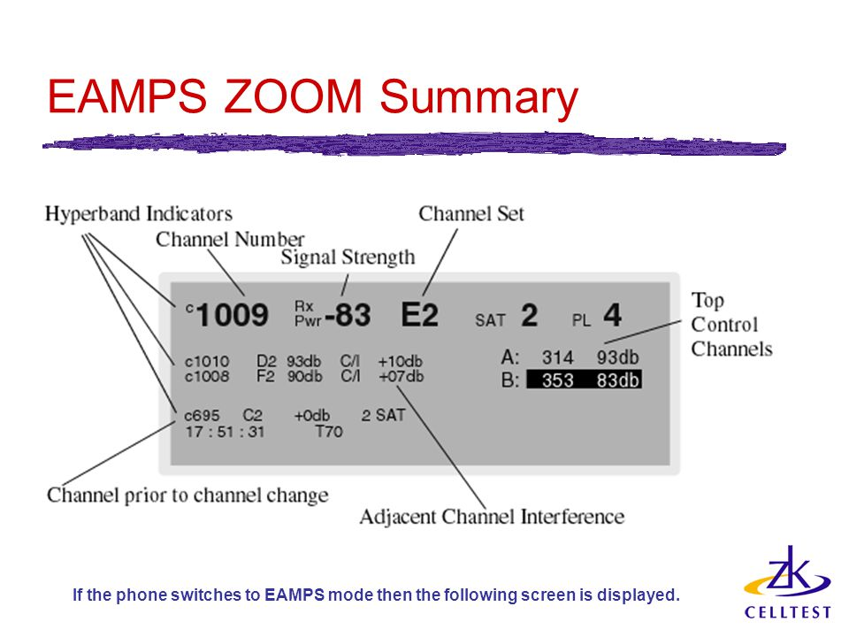 EAMPS ZOOM Summary If the phone switches to EAMPS mode then the following screen is displayed.