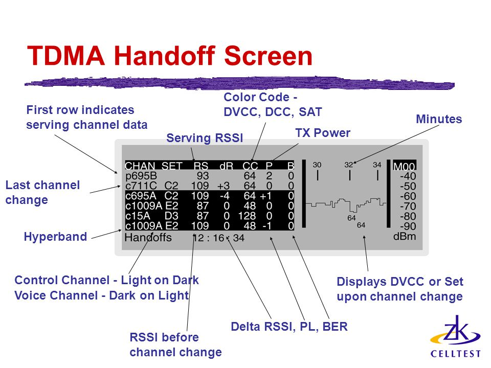TDMA Handoff Screen First row indicates serving channel data Last channel change Displays DVCC or Set upon channel change Control Channel - Light on Dark Voice Channel - Dark on Light Hyperband Serving RSSI RSSI before channel change Color Code - DVCC, DCC, SAT TX Power Minutes Delta RSSI, PL, BER
