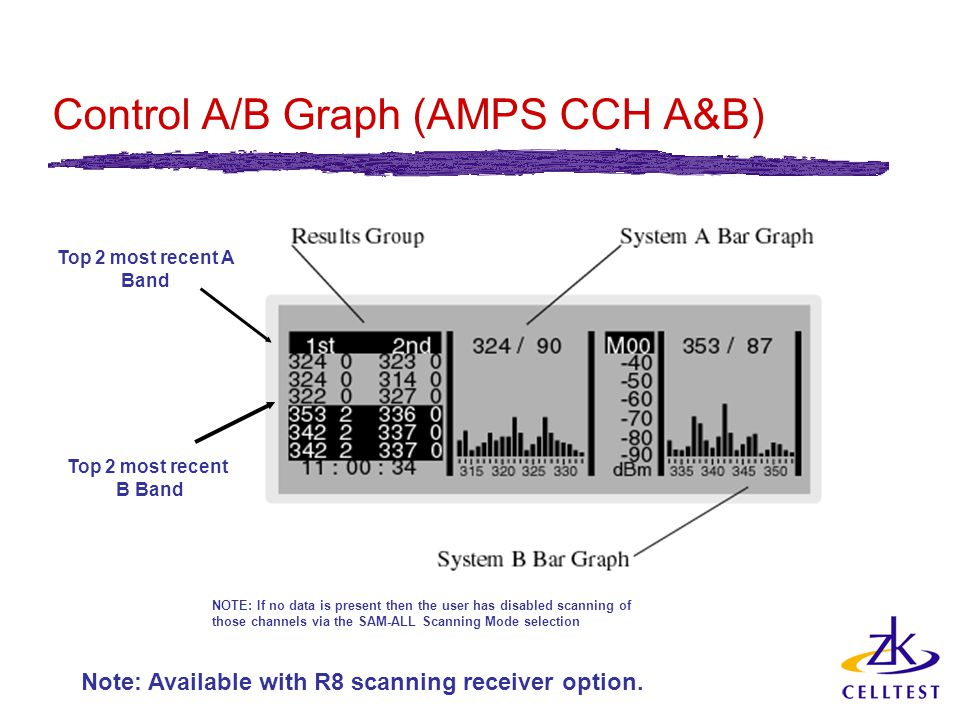 Control A/B Graph (AMPS CCH A&B) Note: Available with R8 scanning receiver option.
