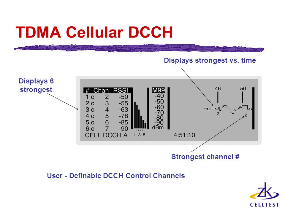 TDMA Cellular DCCH Displays 6 strongest User - Definable DCCH Control Channels Displays strongest vs.