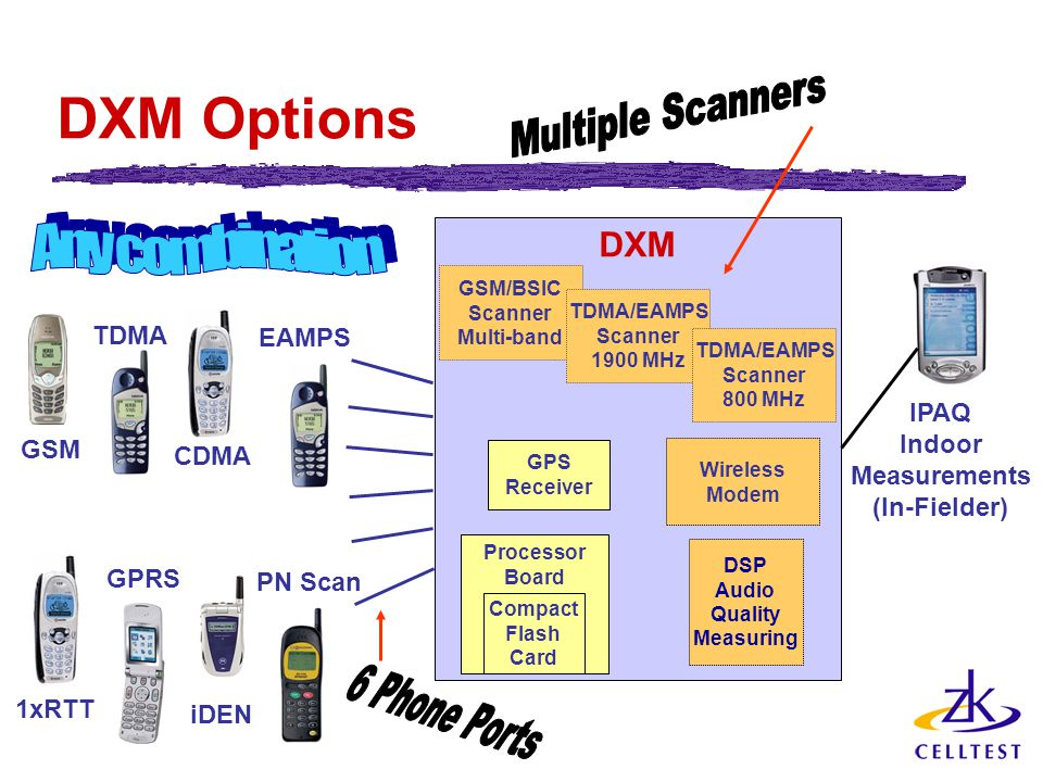 DXM Options DXM Processor Board GPS Receiver Wireless Modem Compact Flash Card DSP Audio Quality Measuring GSM/BSIC Scanner Multi-band TDMA/EAMPS Scanner 1900 MHz TDMA/EAMPS Scanner 800 MHz GSM TDMA CDMA EAMPS 1xRTT GPRS iDEN PN Scan IPAQ Indoor Measurements (In-Fielder)