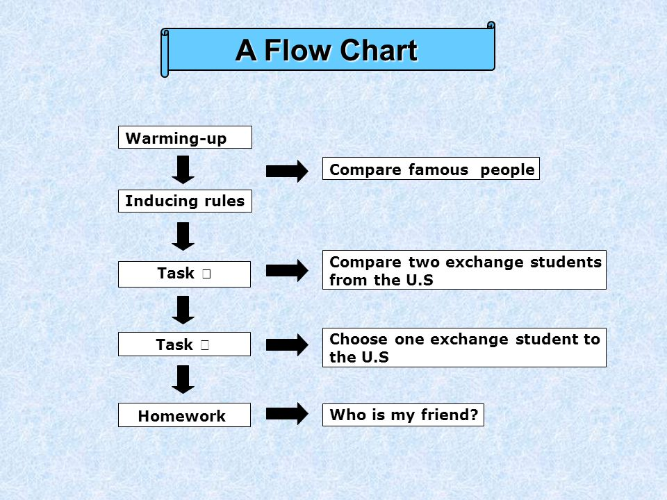 A Flow Chart Warming-up Inducing rules Homework Task Ⅰ Task Ⅱ Compare famous people Compare two exchange students from the U.S Choose one exchange student to the U.S Who is my friend?