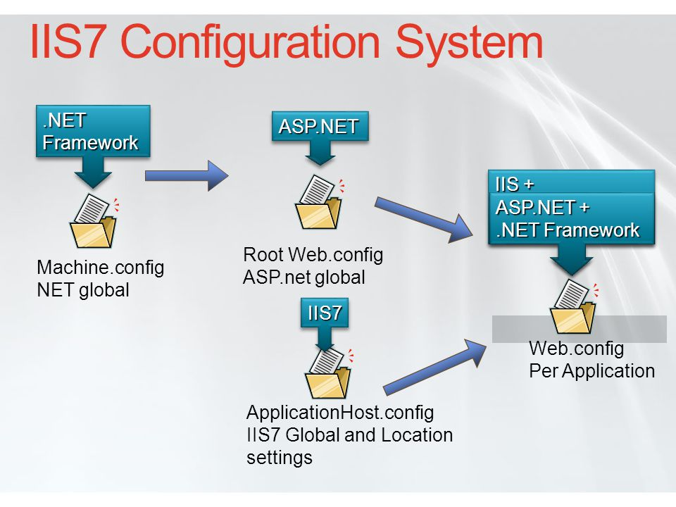 Integration Unifying technologies Across technologies Same file and format for IIS, ASP.NET, WCF and third parties Across features Settings like authentication are set in a single place Same API concepts and tool usage across platform