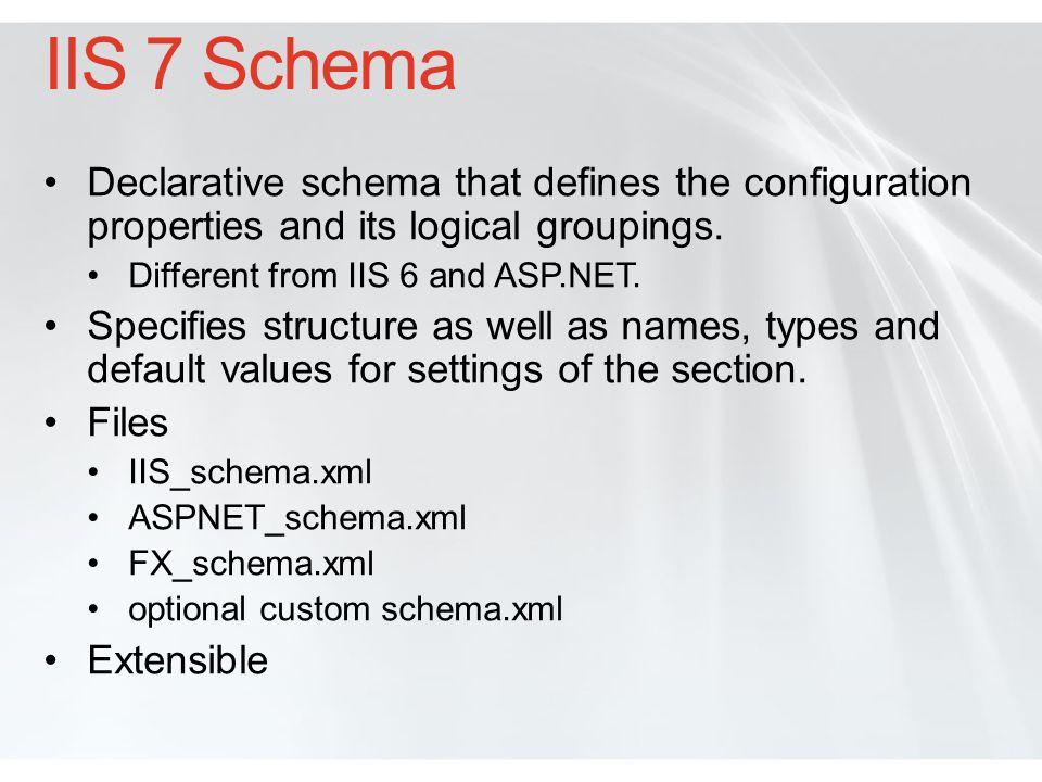 A configuration section Schema Its corresponding schema </files></defaultDocument>......</sectionSchema>