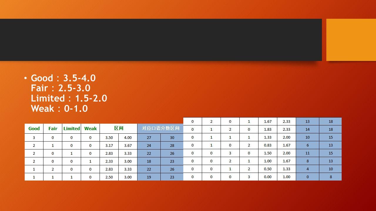 Good : 3.5-4.0 Fair : 2.5-3.0 Limited : 1.5-2.0 Weak : 0-1.0