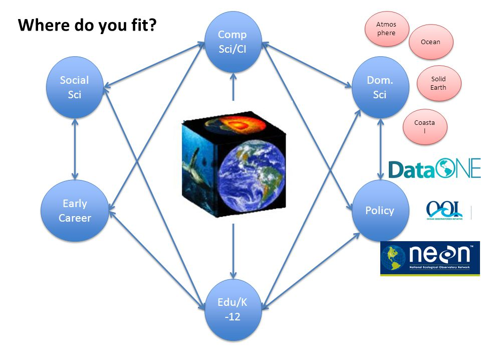 Social Sci Dom. Sci Comp Sci/CI Early Career Edu/K -12 Policy Where do you fit? Atmos phere Ocean Solid Earth Coasta l