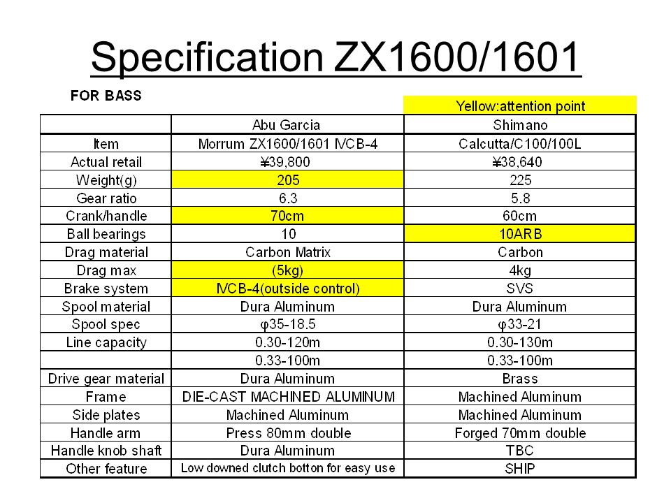Specification ZX1600/1601