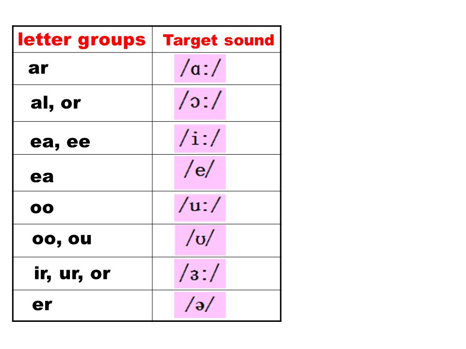 letter groups Target sound ar al, or ea, ee ea oo oo, ou ir, ur, or er