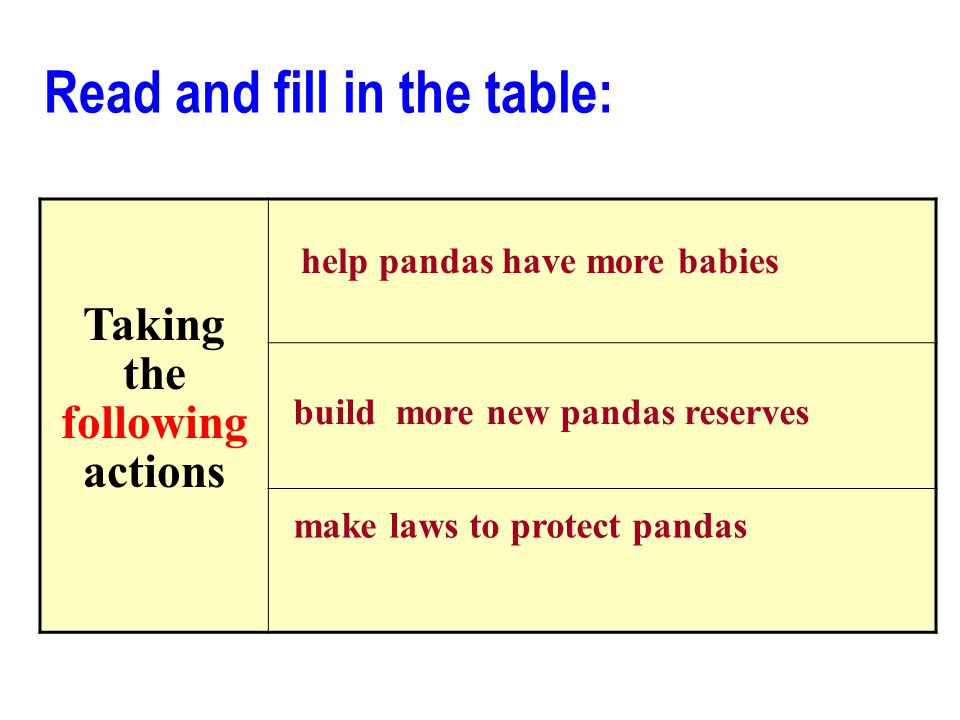 Taking the following actions help pandas have more babies build more new pandas reserves make laws to protect pandas Read and fill in the table: