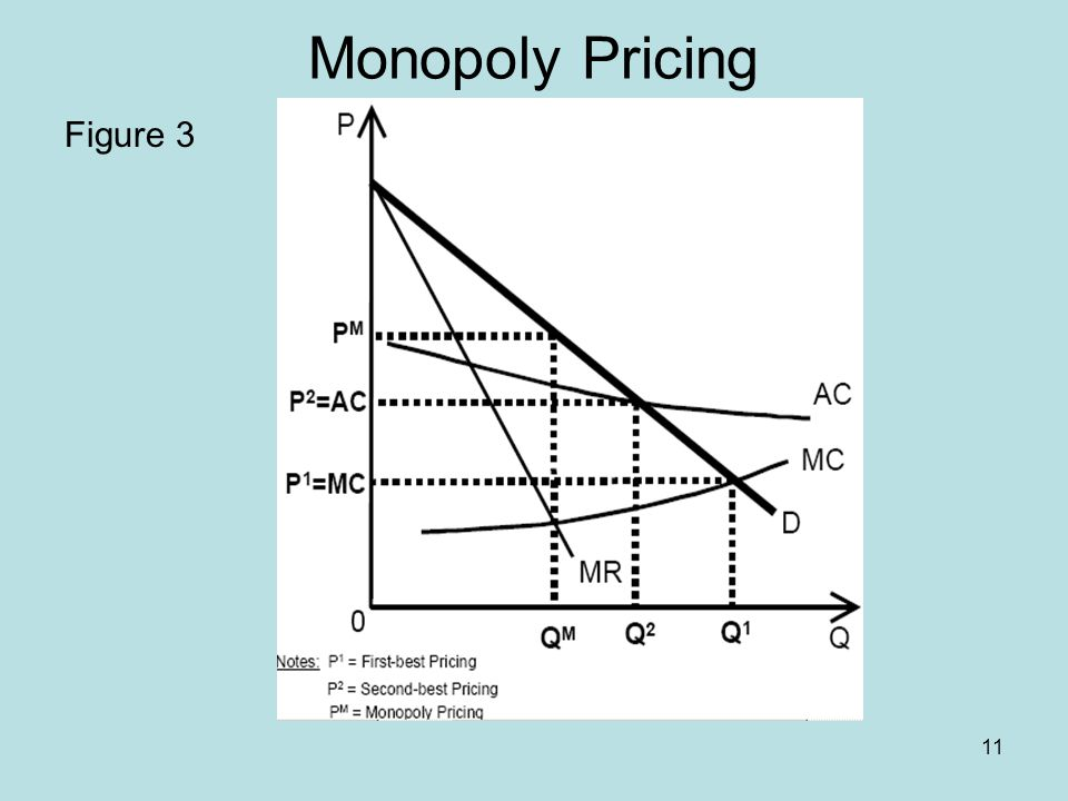 11 Monopoly Pricing Figure 3