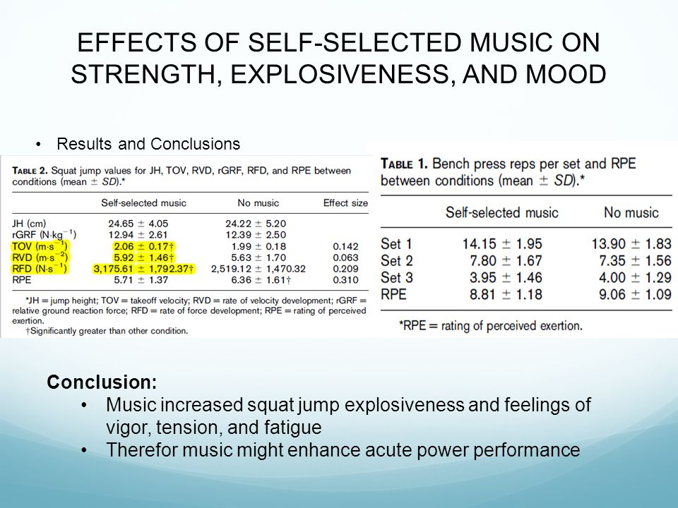 EFFECTS OF SELF-SELECTED MUSIC ON STRENGTH, EXPLOSIVENESS, AND MOOD Results and Conclusions Conclusion: Music increased squat jump explosiveness and feelings of vigor, tension, and fatigue Therefor music might enhance acute power performance