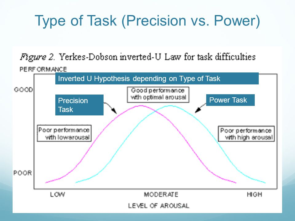 Specific Sport or Environment of the Task Weight Lifting Golf Inverted U Hypothesis depending on Type of Sport