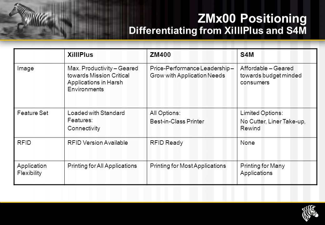 ZMx00 Positioning Differentiating from XilllPlus and S4M XilllPlusZM400S4M ImageMax.