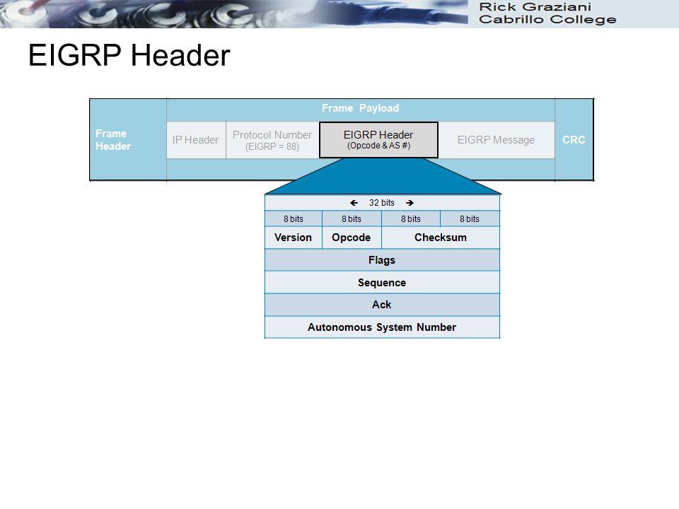 EIGRP Header
